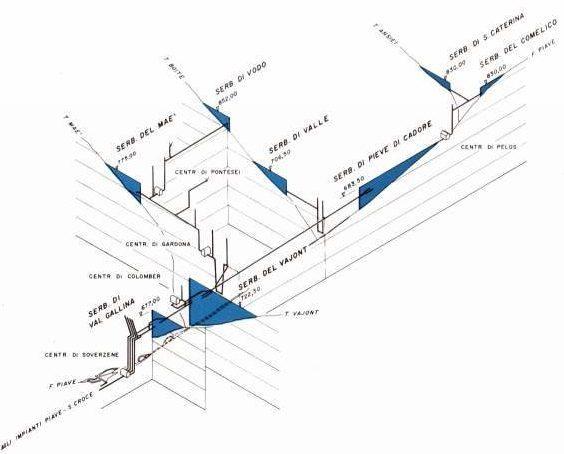 Sistema idrico del fiume Piave (credit: Vajont.net).